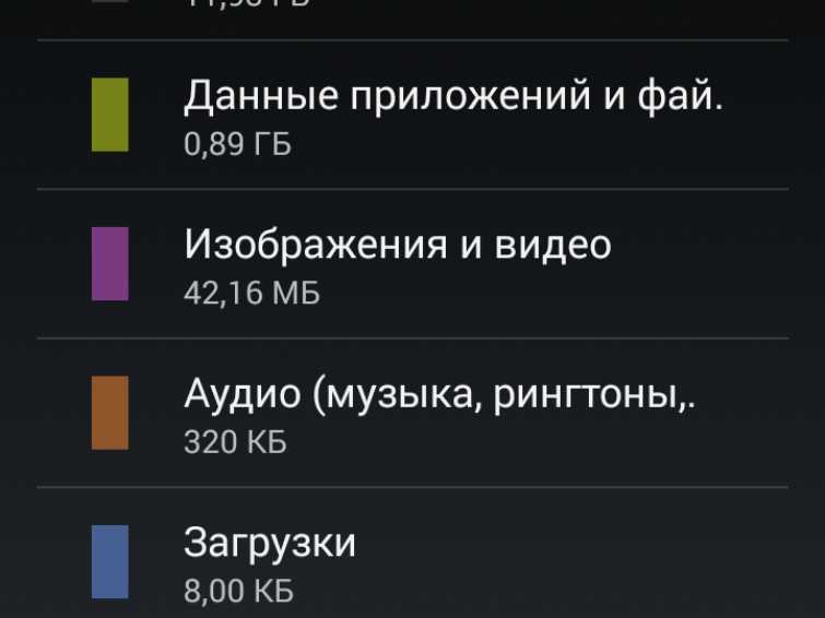 Отображение памяти Android